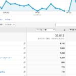 メインブログサイト表示速度
